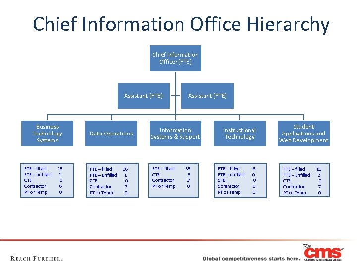 Chief Information Office Hierarchy Chief Information Officer (FTE) Assistant (FTE) Business Technology Systems FTE