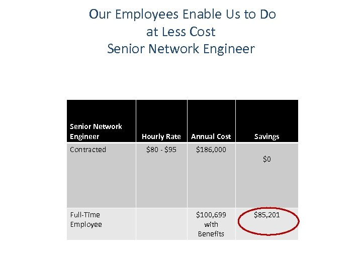Our Employees Enable Us to Do at Less Cost Senior Network Engineer Contracted