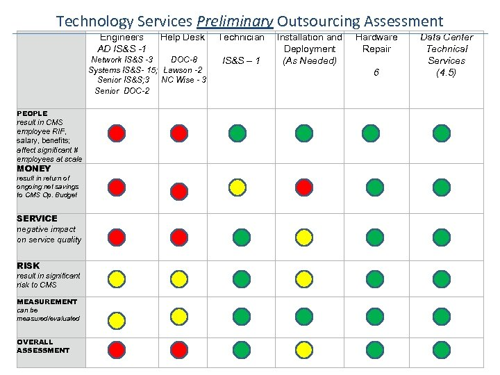 Technology Services Preliminary Outsourcing Assessment Engineers AD IS&S -1 Help Desk Network IS&S -3