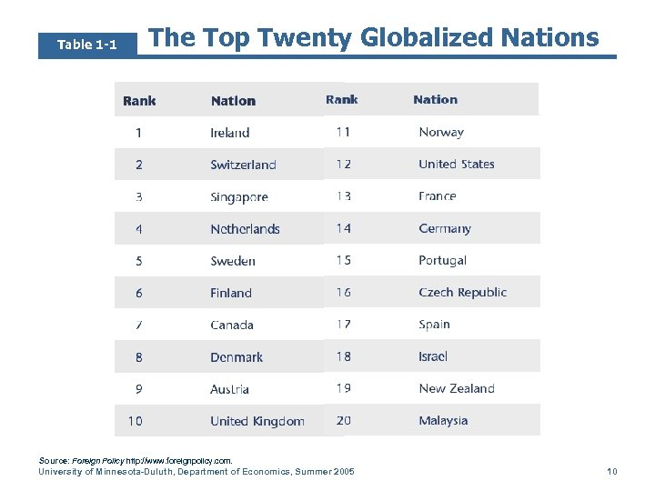 Table 1 -1 The Top Twenty Globalized Nations Source: Foreign Policy http: //www. foreignpolicy.