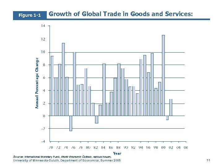 Figure 1 -1 Growth of Global Trade in Goods and Services: Source: International Monetary