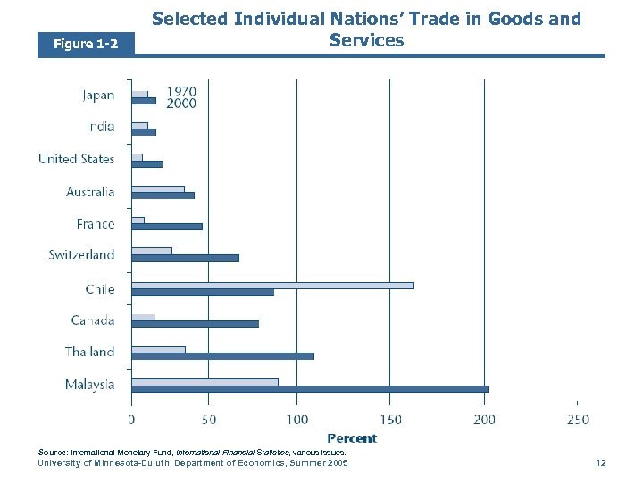 Figure 1 -2 Selected Individual Nations' Trade in Goods and Services Source: International Monetary