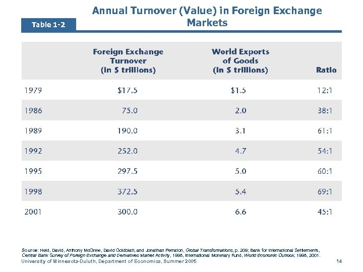 Table 1 -2 Annual Turnover (Value) in Foreign Exchange Markets Source: Held, David, Anthony