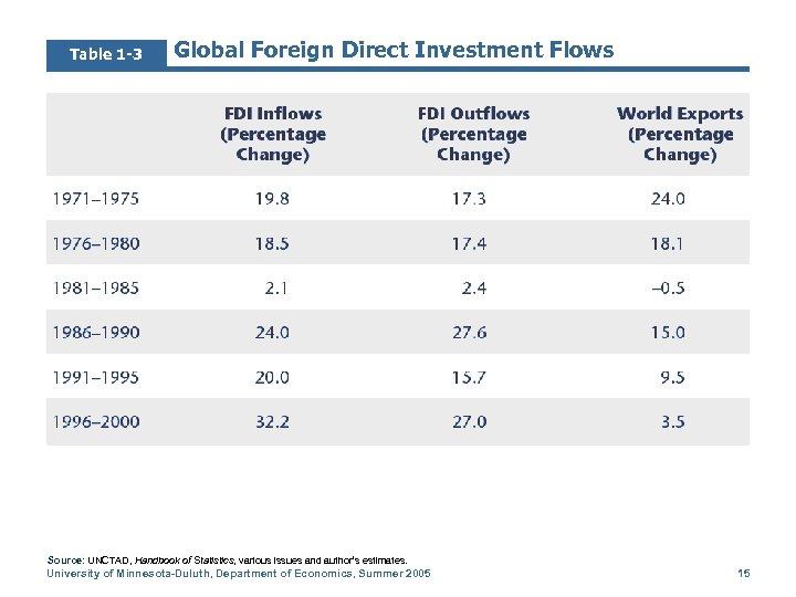 Table 1 -3 Global Foreign Direct Investment Flows Source: UNCTAD, Handbook of Statistics, various