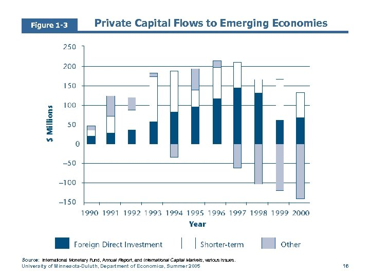 Figure 1 -3 Private Capital Flows to Emerging Economies Source: International Monetary Fund, Annual