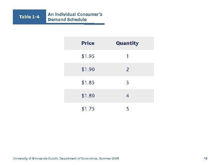 Table 1 -4 An individual Consumer's Demand Schedule University of Minnesota-Duluth, Department of Economics,