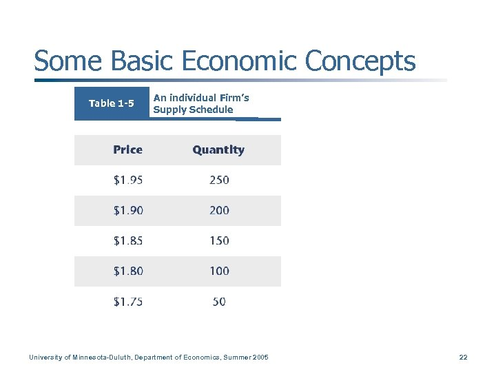 Some Basic Economic Concepts Table 1 -5 An individual Firm's Supply Schedule University of