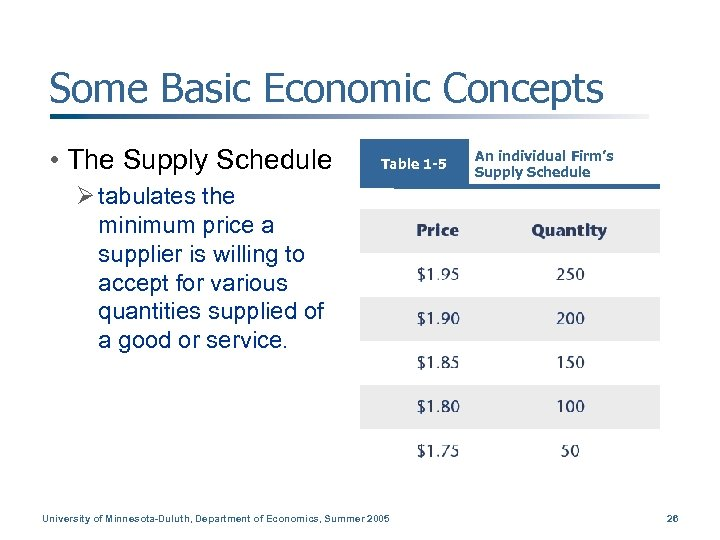 Some Basic Economic Concepts • The Supply Schedule Table 1 -5 An individual Firm's
