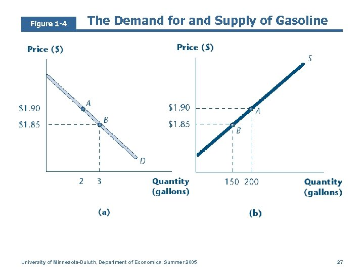 Figure 1 -4 The Demand for and Supply of Gasoline University of Minnesota-Duluth, Department