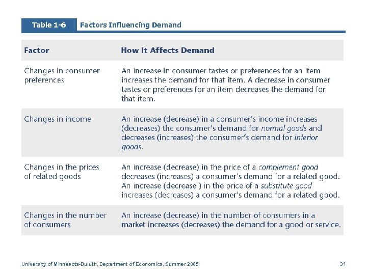 Table 1 -6 Factors Influencing Demand University of Minnesota-Duluth, Department of Economics, Summer 2005