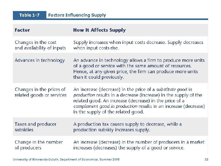 Table 1 -7 Factors Influencing Supply University of Minnesota-Duluth, Department of Economics, Summer 2005