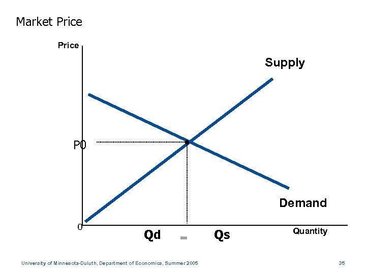 Market Price Supply P 0 Demand 0 Qd = University of Minnesota-Duluth, Department of