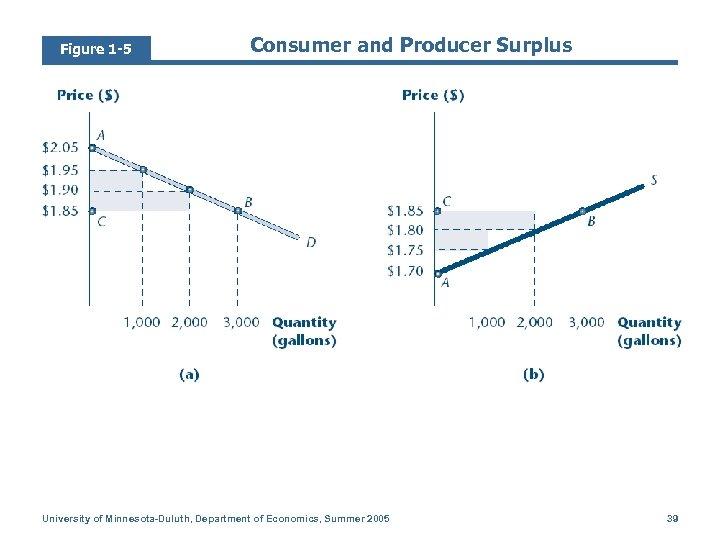 Figure 1 -5 Consumer and Producer Surplus University of Minnesota-Duluth, Department of Economics, Summer