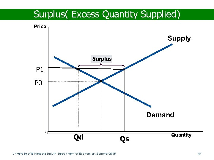 Surplus( Excess Quantity Supplied) Price Supply Surplus P 1 P 0 Demand 0 Qd