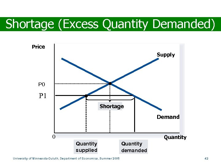 Shortage (Excess Quantity Demanded) Price Supply P 0 P 1 Shortage Demand 0 Quantity