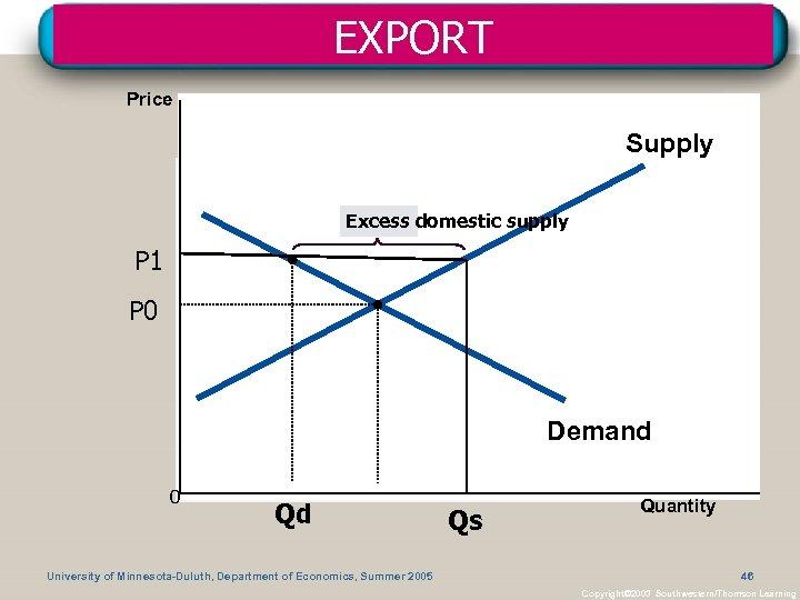 EXPORT Price Supply Excess domestic supply P 1 P 0 Demand 0 Qd University