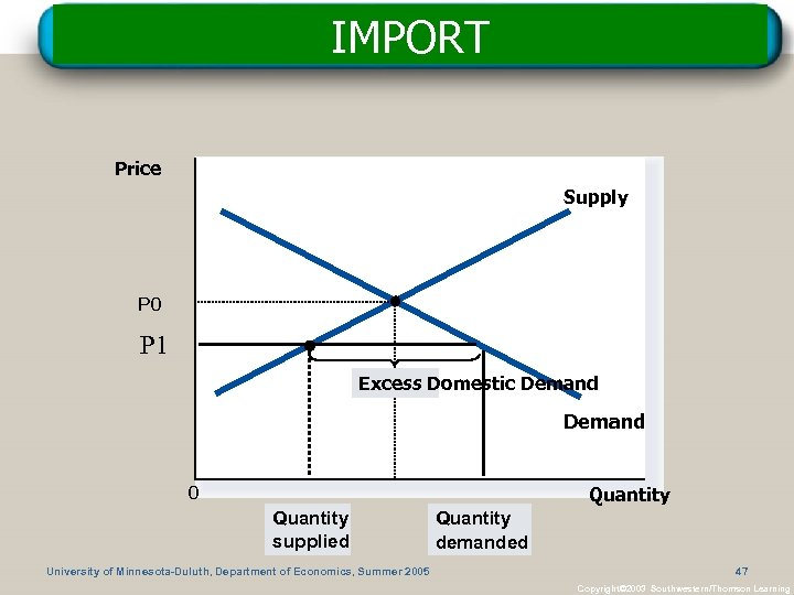 IMPORT Price Supply P 0 P 1 Excess Domestic Demand 0 Quantity supplied University