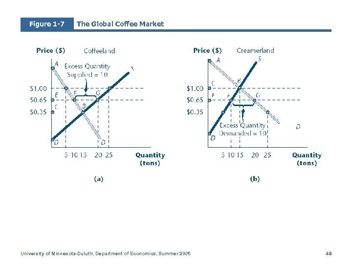 Figure 1 -7 The Global Coffee Market University of Minnesota-Duluth, Department of Economics, Summer