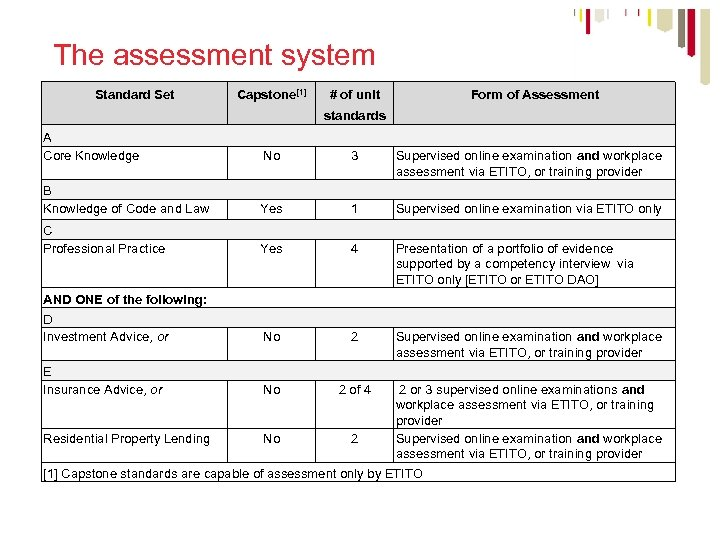 The assessment system Standard Set Capstone[1] # of unit Form of Assessment standards A
