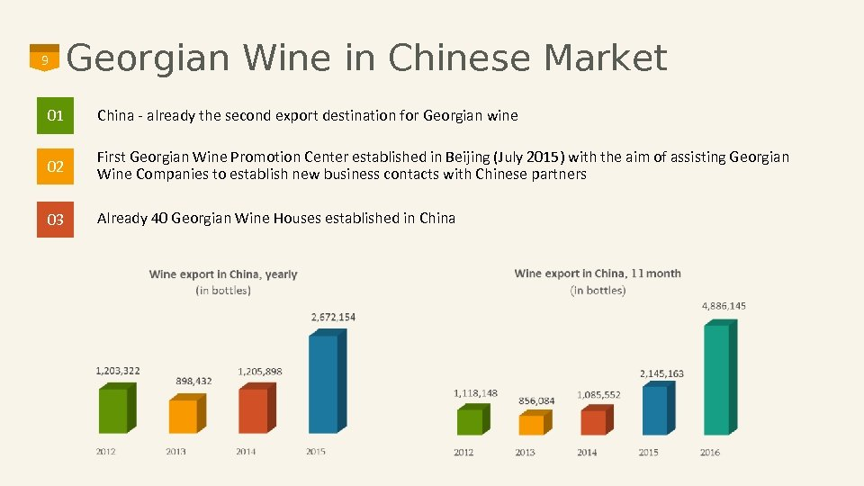 9 Georgian Wine in Chinese Market 01 China - already the second export destination