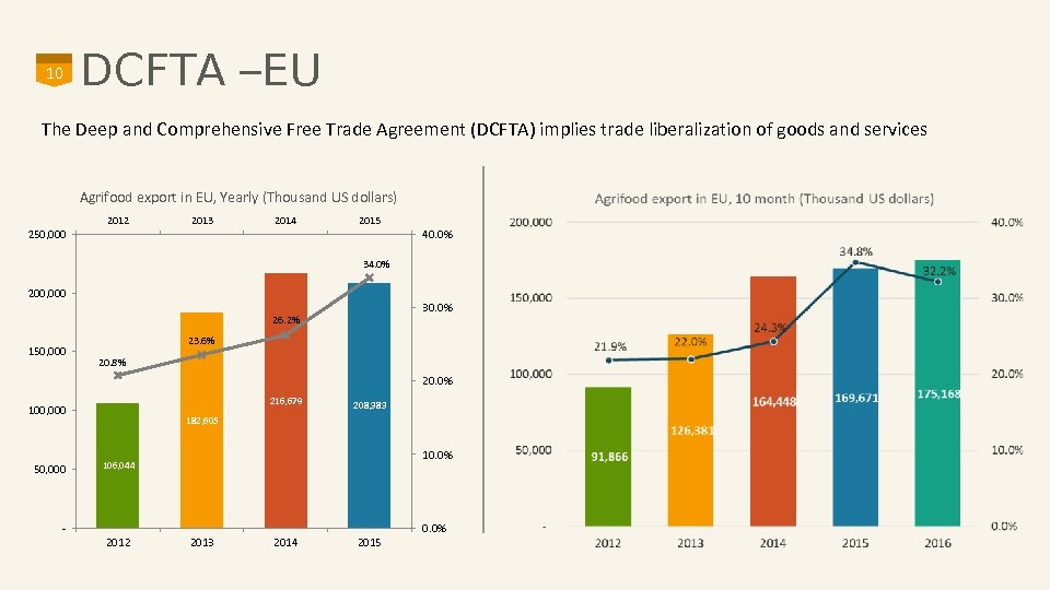 10 DCFTA –EU The Deep and Comprehensive Free Trade Agreement (DCFTA) implies trade liberalization