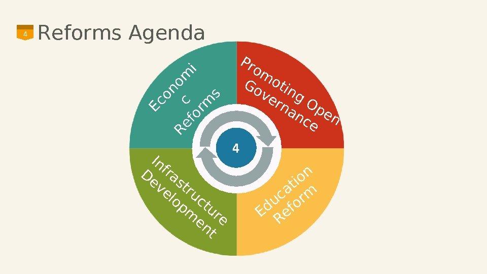 on Re c om fo i rm s Reforms Agenda Pr om Go otin