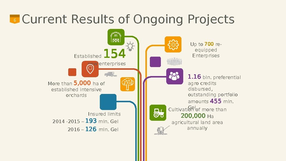 6 Current Results of Ongoing Projects Established 154 Up to 700 reequipped Enterprises new