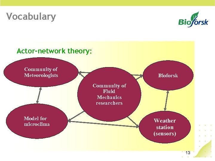 Vocabulary Actor-network theory: Community of Meteorologists Bioforsk Community of Fluid Mechanics researchers Model for
