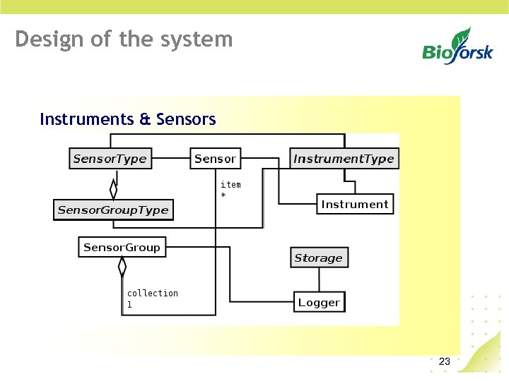 Design of the system Instruments & Sensors 23