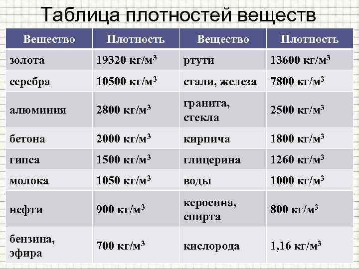 2000 кг м3