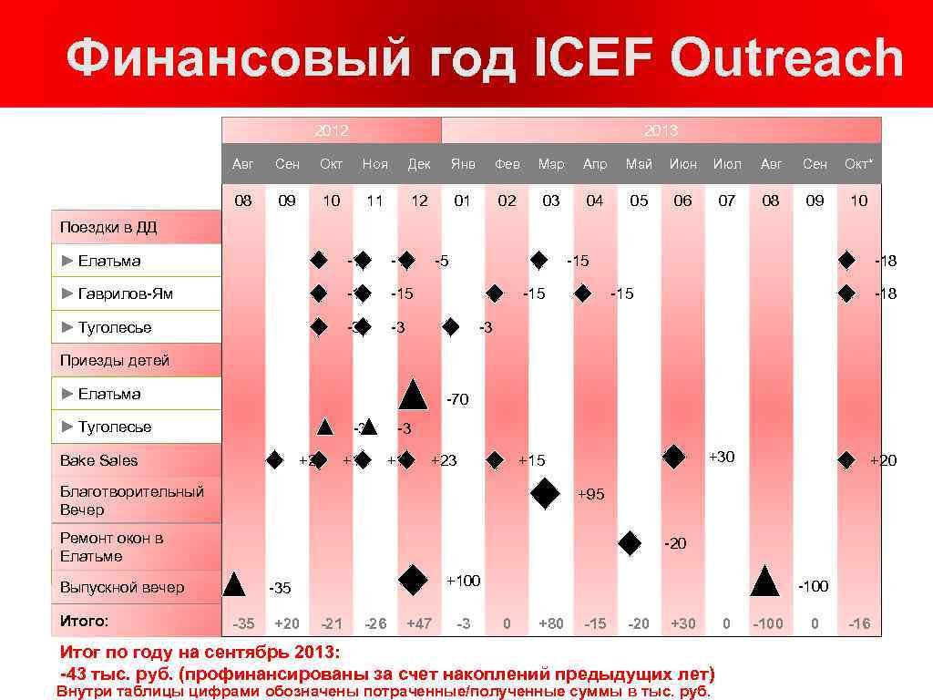 Финансовый год ICEF Outreach 2012 2013 Авг Сен Окт Ноя Дек Янв Фев Мар