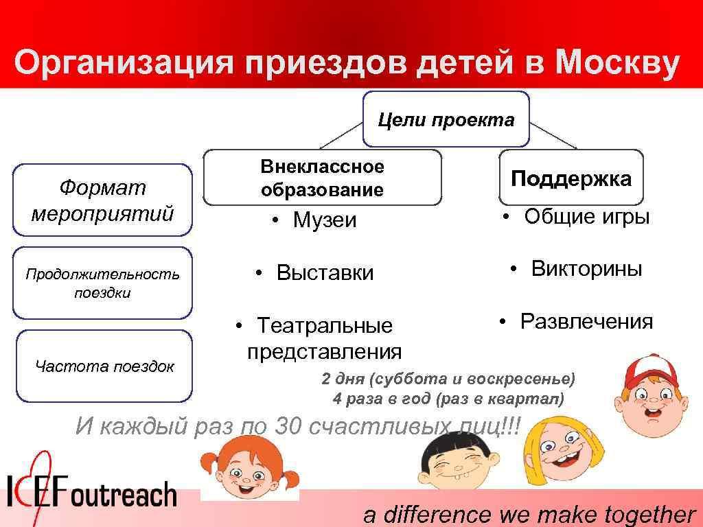 Организация приездов детей в Москву Цели проекта Формат мероприятий Продолжительность поездки Частота поездок Внеклассное