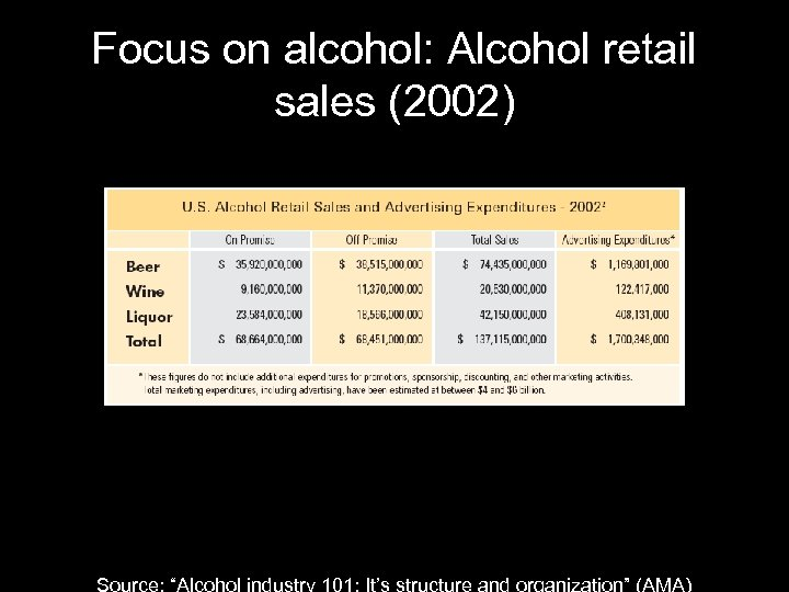 "Focus on alcohol: Alcohol retail sales (2002) Source: ""Alcohol industry 101: It's structure and"