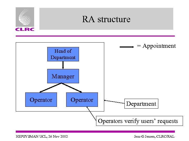 RA structure Head of Department = Appointment Manager Operator Department Operators verify users' requests