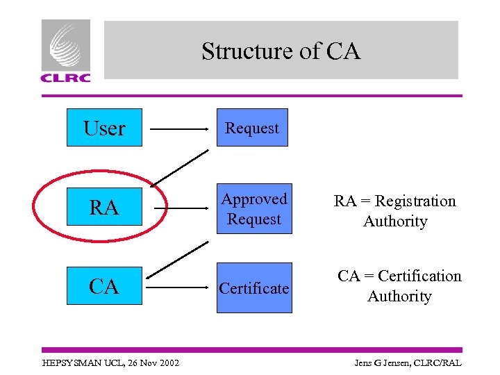 Structure of CA User Request RA Approved Request RA = Registration Authority Certificate CA