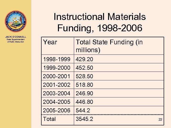 Instructional Materials Funding, 1998 -2006 JACK O'CONNELL State Superintendent of Public Instruction Year Total