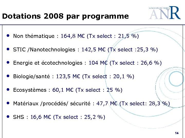Dotations 2008 par programme • Non thématique : 164, 8 M€ (Tx select :
