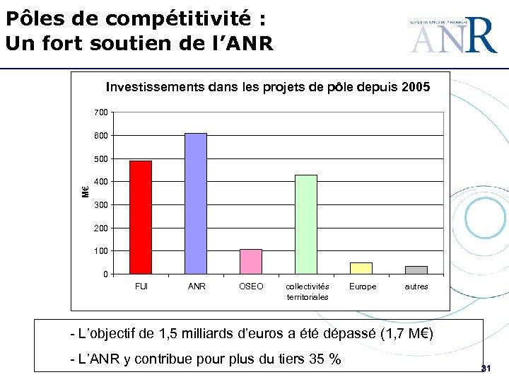 Pôles de compétitivité : Un fort soutien de l'ANR Investissements dans les projets de
