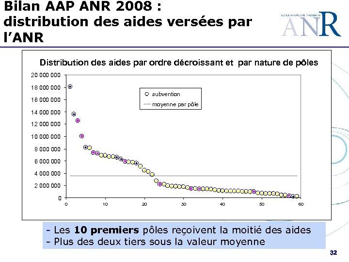 Bilan AAP ANR 2008 : distribution des aides versées par l'ANR Distribution des aides