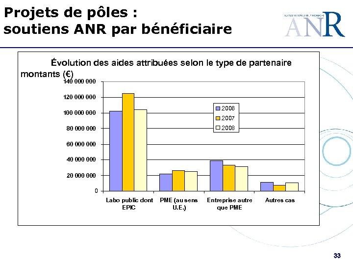 Projets de pôles : soutiens ANR par bénéficiaire Évolution des aides attribuées selon le