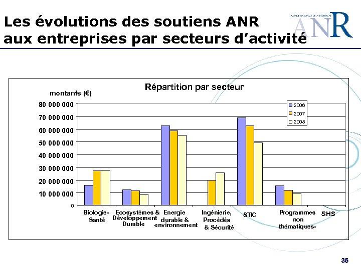 Les évolutions des soutiens ANR aux entreprises par secteurs d'activité montants (€) Répartition par