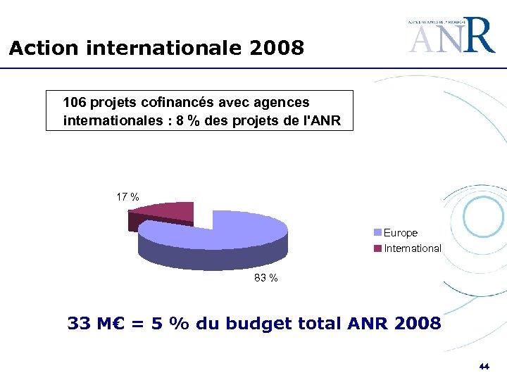 Action internationale 2008 106 projets cofinancés avec agences internationales : 8 % des projets