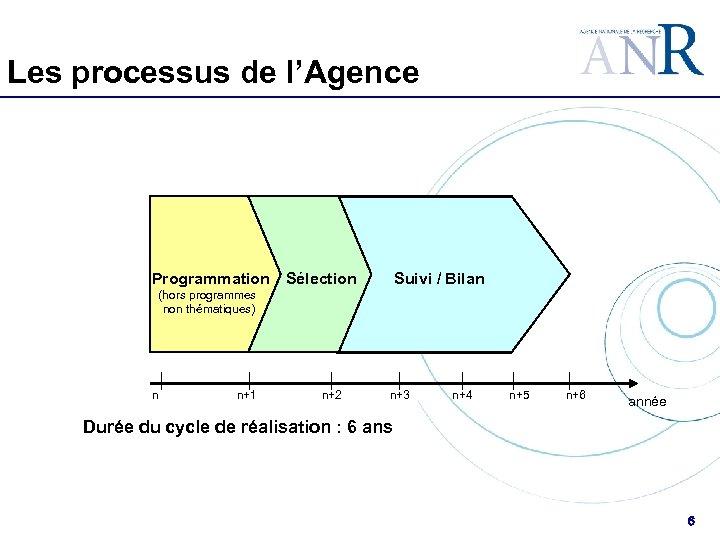 Les processus de l'Agence Programmation Sélection Suivi / Bilan (hors programmes non thématiques) n
