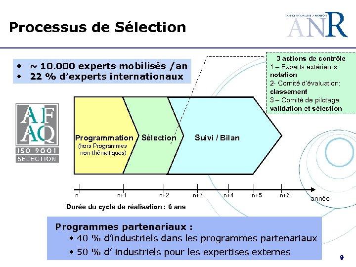 Processus de Sélection 3 actions de contrôle 1 – Experts extérieurs: notation 2