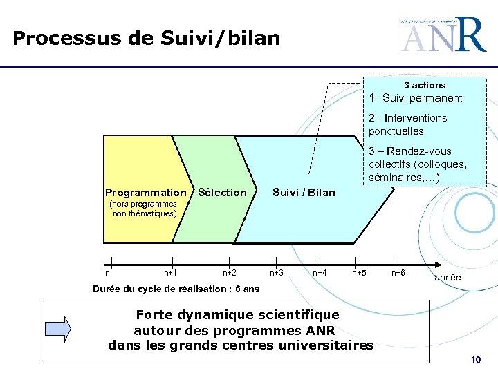 Processus de Suivi/bilan 3 actions 1 - Suivi permanent 2 - Interventions ponctuelles
