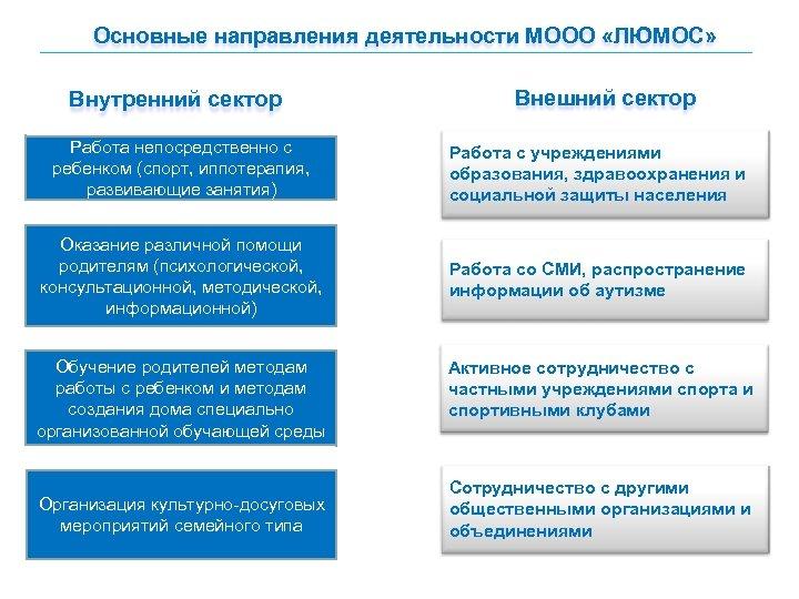 Основные направления деятельности МООО «ЛЮМОС» Внутренний сектор Внешний сектор Работа непосредственно с ребенком (спорт,