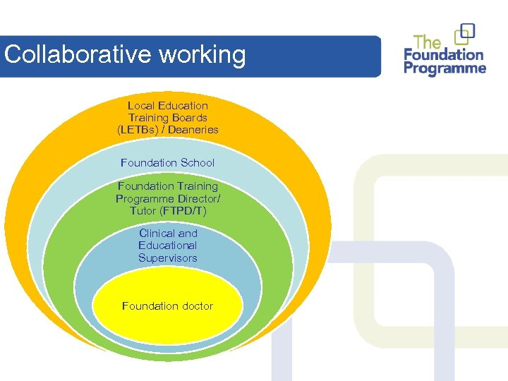 Collaborative working Local Education Training Boards (LETBs) / Deaneries Foundation School Foundation Training Programme