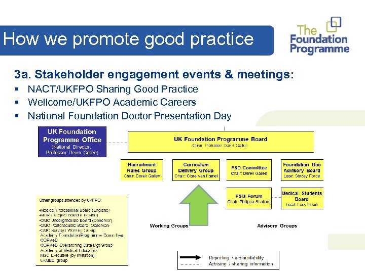 How we promote good practice 3 a. Stakeholder engagement events & meetings: § NACT/UKFPO