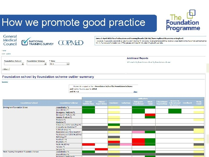 How we promote good practice 3 b. Interesting projects: § Academic FP Research –