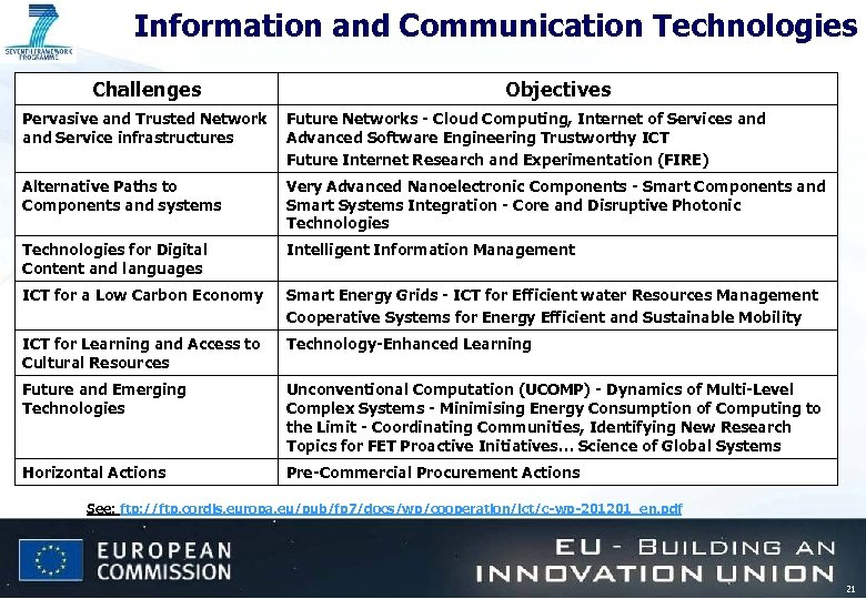 Information and Communication Technologies Challenges Objectives Pervasive and Trusted Network Future Networks - Cloud